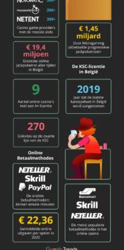 België-staat-van-casino-infografiek